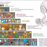 Rozszerzanie diety niemowlaka karmionego piersią tabela